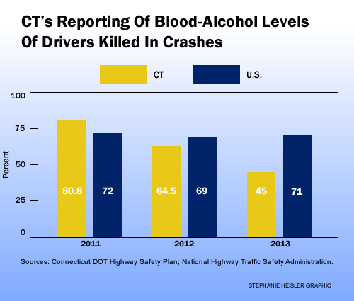 blood alcohol percentages for drunken driving should be lowered Fight back against misinformation get the facts the numbers don't lie the destructive force of drunk and drugged driving must end.