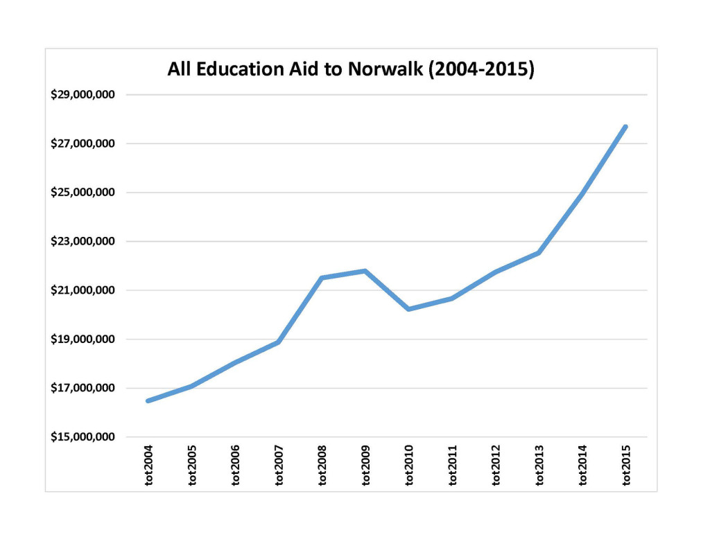 This chart was contributed by State Sen. Bob Duff (D-25).