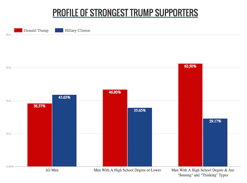ctnj-born-liberal-or-conservative-study-trump-supporter-101416